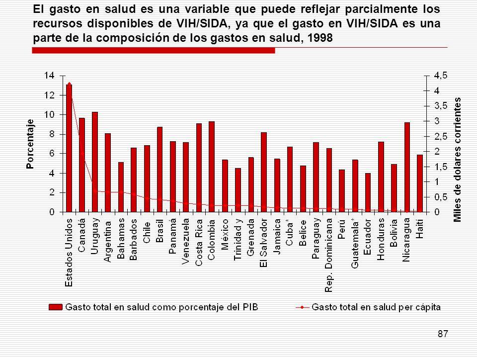 87 El gasto en salud es una variable que puede reflejar parcialmente los recursos disponibles de VIH/SIDA, ya que el gasto en VIH/SIDA es una parte de