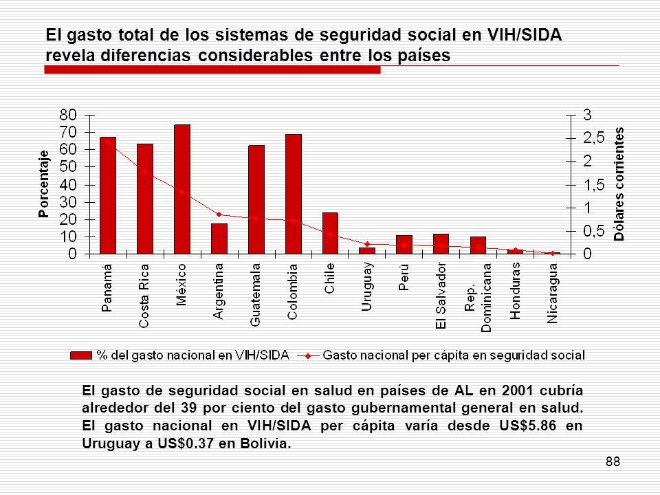 88 El gasto total de los sistemas de seguridad social en VIH/SIDA revela diferencias considerables entre los países El gasto de seguridad social en sa
