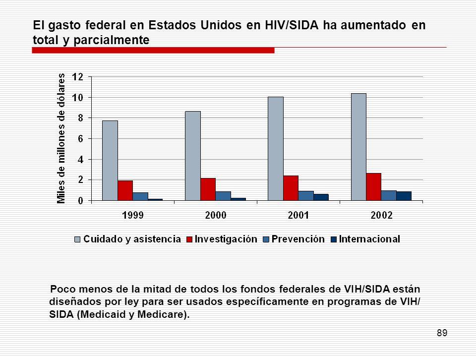 89 El gasto federal en Estados Unidos en HIV/SIDA ha aumentado en total y parcialmente Poco menos de la mitad de todos los fondos federales de VIH/SID