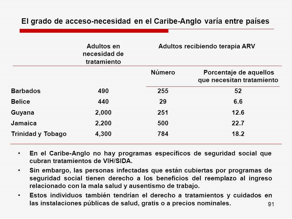 91 El grado de acceso-necesidad en el Caribe-Anglo varía entre países Adultos en necesidad de tratamiento Adultos recibiendo terapia ARV Número Porcen