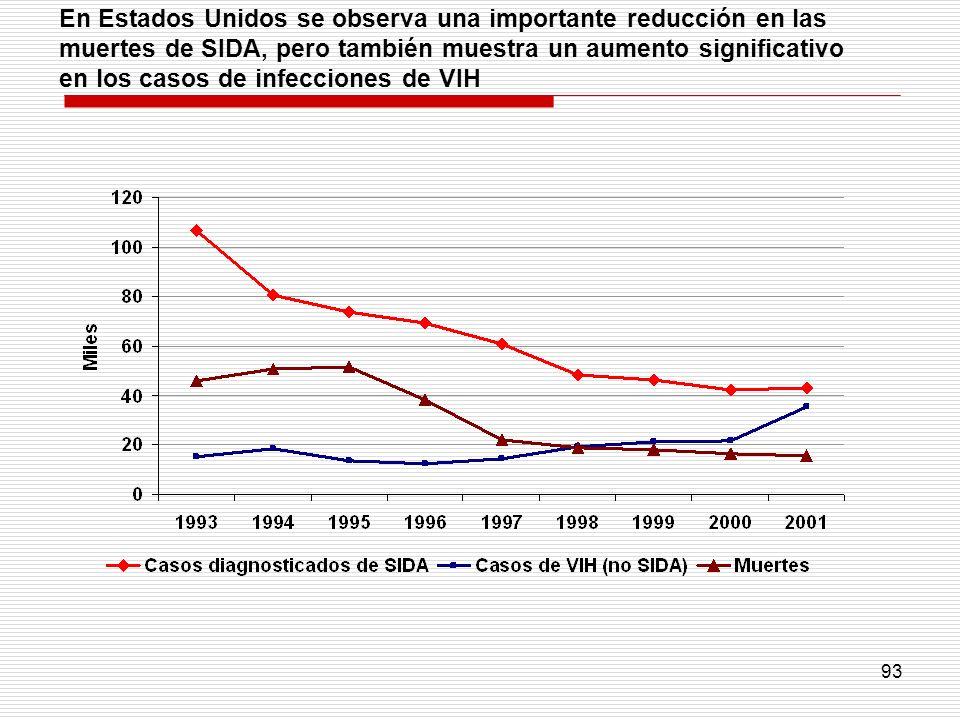 93 En Estados Unidos se observa una importante reducción en las muertes de SIDA, pero también muestra un aumento significativo en los casos de infecci