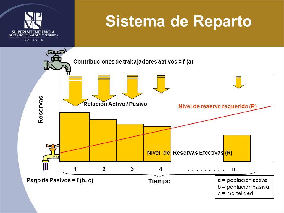 Nivel de reserva requerida (R) Tiempo 1234......... n Reservas Contribuciones de trabajadores activos = f (a) Nivel de Reservas Efectivas (R) Pago de