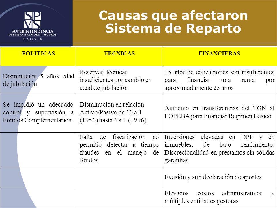 Causas que afectaron Sistema de Reparto Elevados costos administrativos y múltiples entidades gestoras Evasión y sub declaración de aportes Inversione