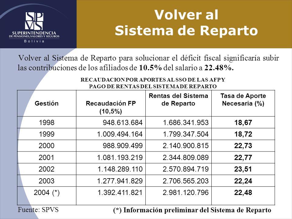 Volver al Sistema de Reparto Volver al Sistema de Reparto para solucionar el déficit fiscal significaría subir las contribuciones de los afiliados de
