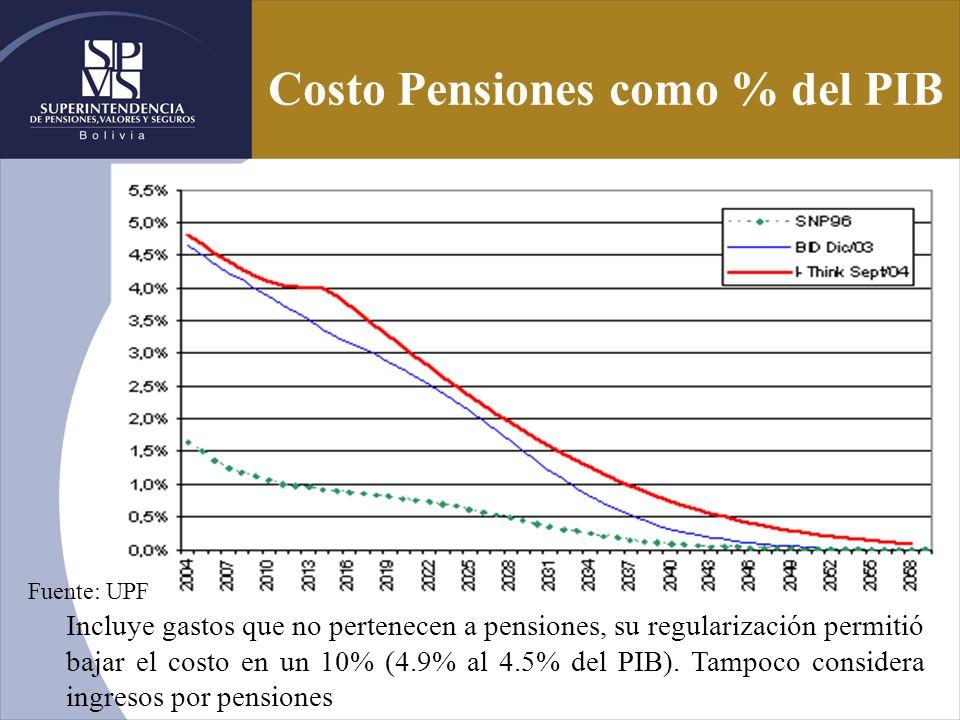 Costo Pensiones como % del PIB Incluye gastos que no pertenecen a pensiones, su regularización permitió bajar el costo en un 10% (4.9% al 4.5% del PIB