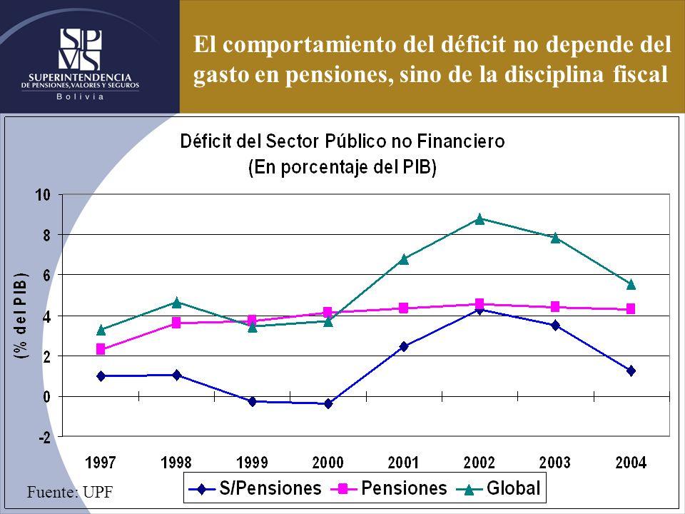 El comportamiento del déficit no depende del gasto en pensiones, sino de la disciplina fiscal Fuente: UPF