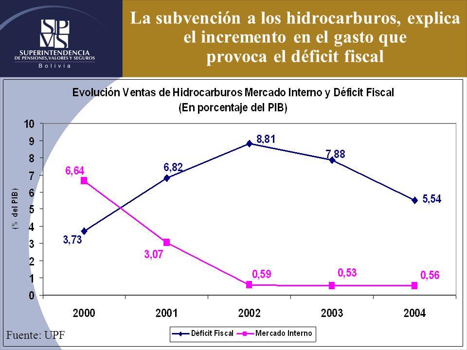 La subvención a los hidrocarburos, explica el incremento en el gasto que provoca el déficit fiscal Fuente: UPF