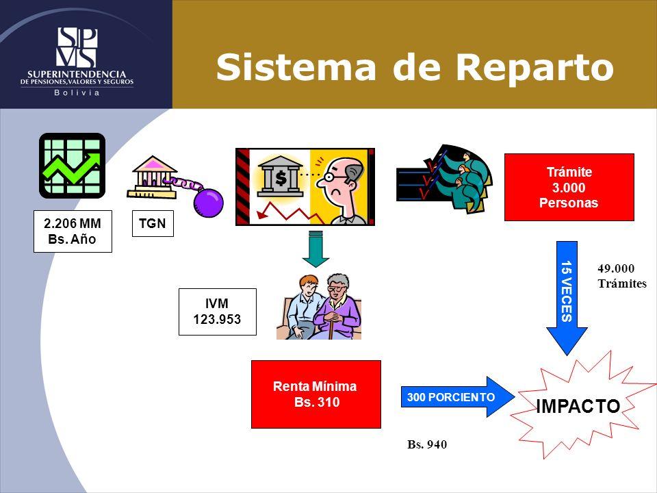 Sistema de Reparto IVM 123.953 Renta Mínima Bs. 310 TGN 2.206 MM Bs. Año Trámite 3.000 Personas IMPACTO 300 PORCIENTO 15 VECES 49.000 Trámites Bs. 940