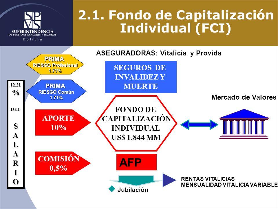 2.1. Fondo de Capitalización Individual (FCI) u Jubilación 12.21%DELSALARIO PRIMA RIESGO Profesional 1.71% PRIMA RIESGO Común 1.71% SEGUROS DE INVALID