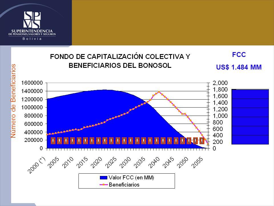 Número de Beneficiarios FCC US$ 1.484 MM