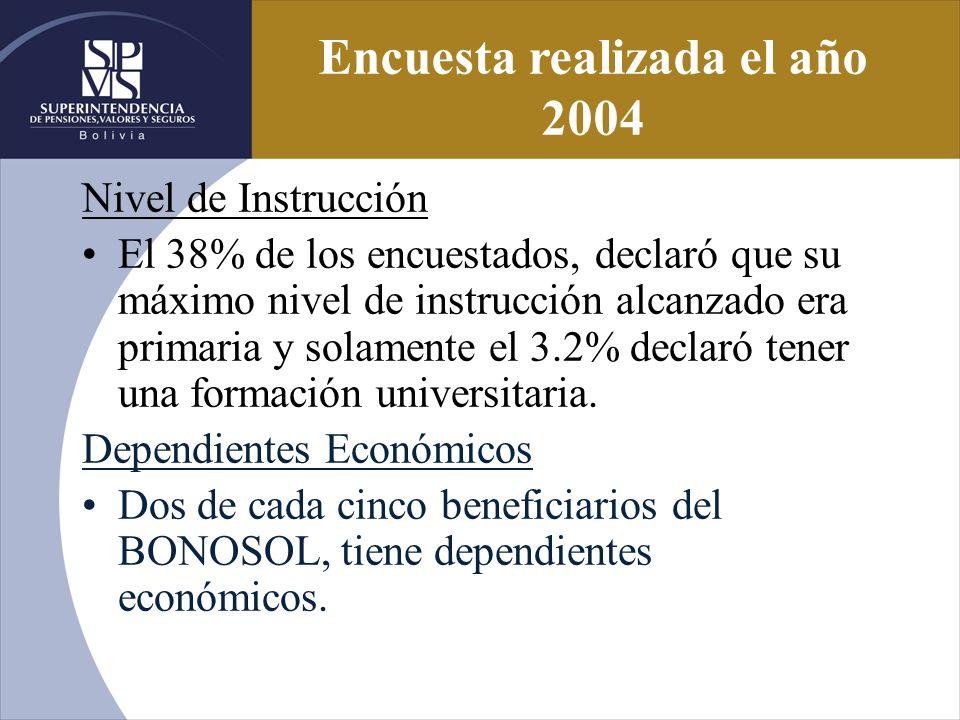 Nivel de Instrucción El 38% de los encuestados, declaró que su máximo nivel de instrucción alcanzado era primaria y solamente el 3.2% declaró tener un