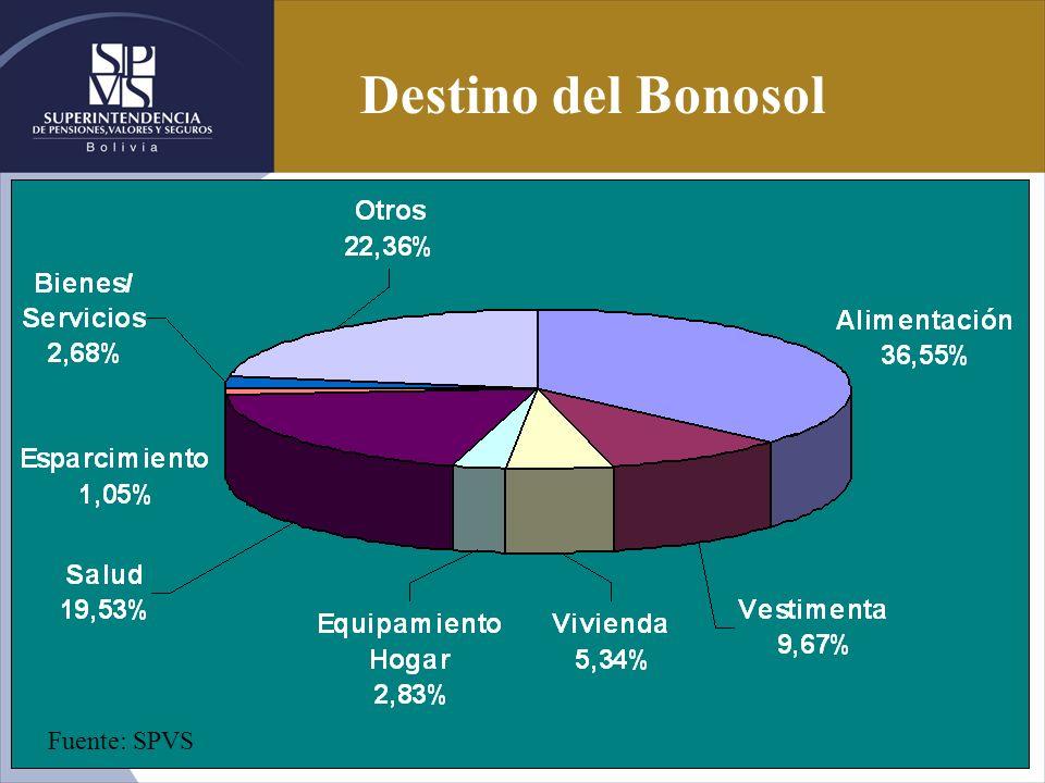 Destino del Bonosol Fuente: SPVS