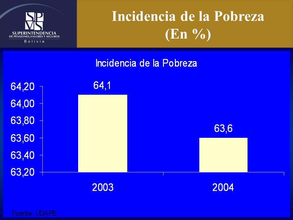 Incidencia de la Pobreza (En %)