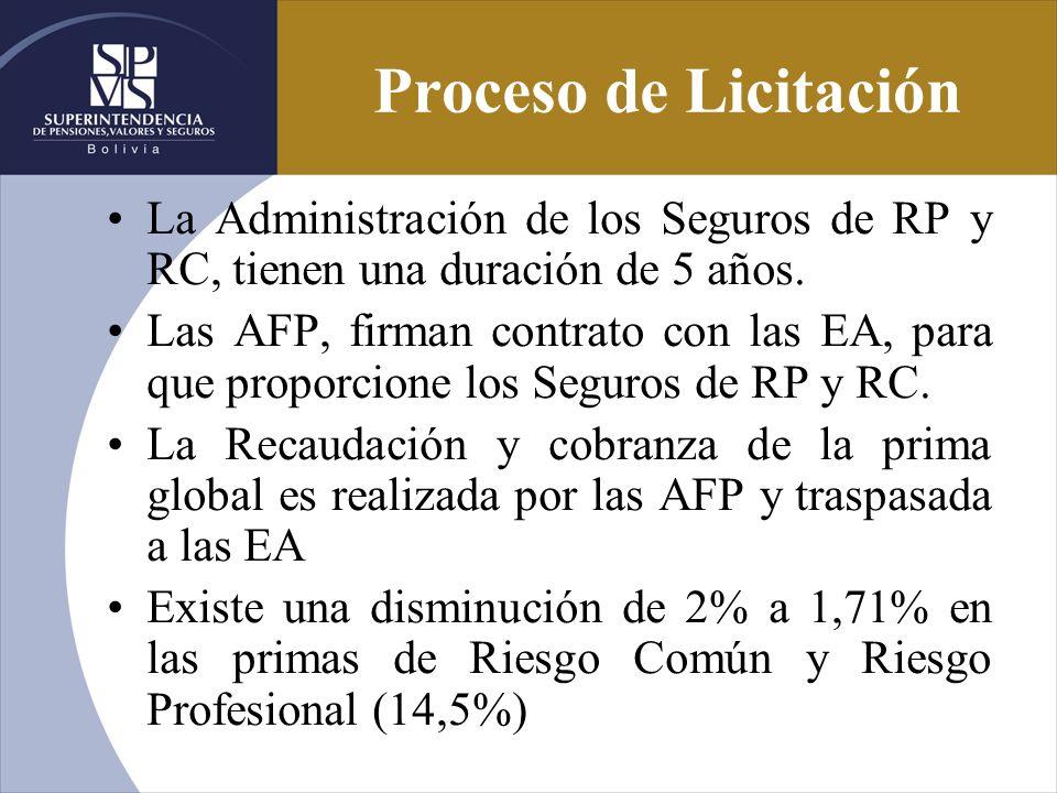 Proceso de Licitación La Administración de los Seguros de RP y RC, tienen una duración de 5 años. Las AFP, firman contrato con las EA, para que propor