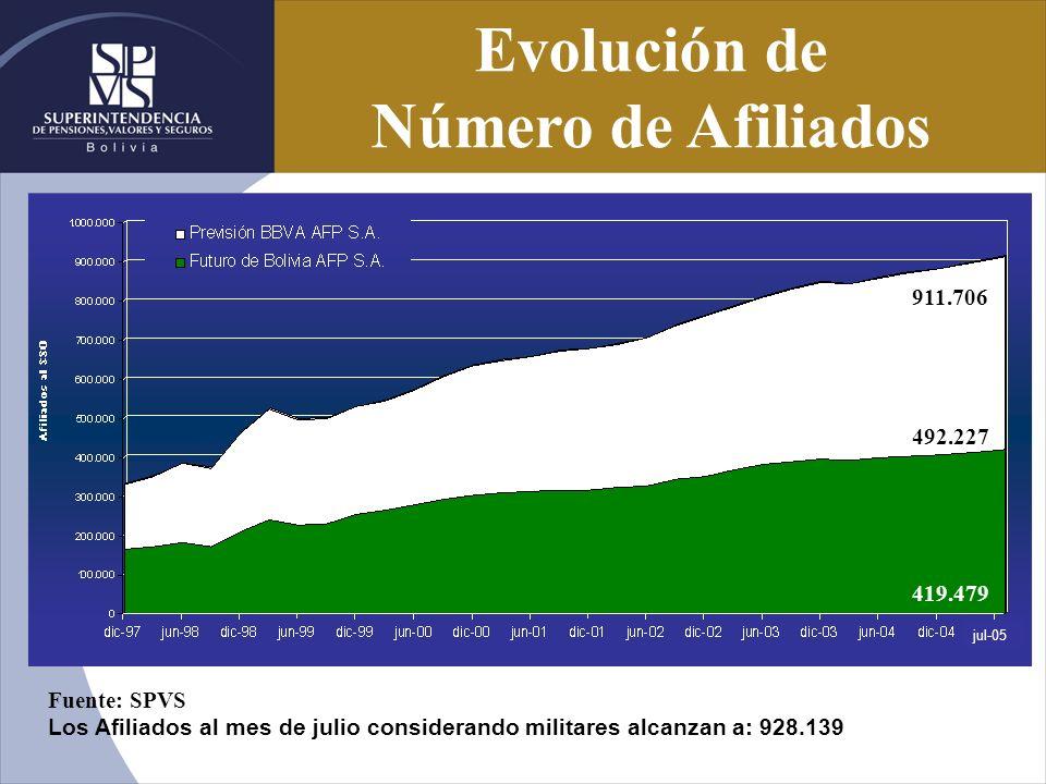 Evolución de Número de Afiliados 492.227 419.479 911.706 Fuente: SPVS Los Afiliados al mes de julio considerando militares alcanzan a: 928.139 jul-05