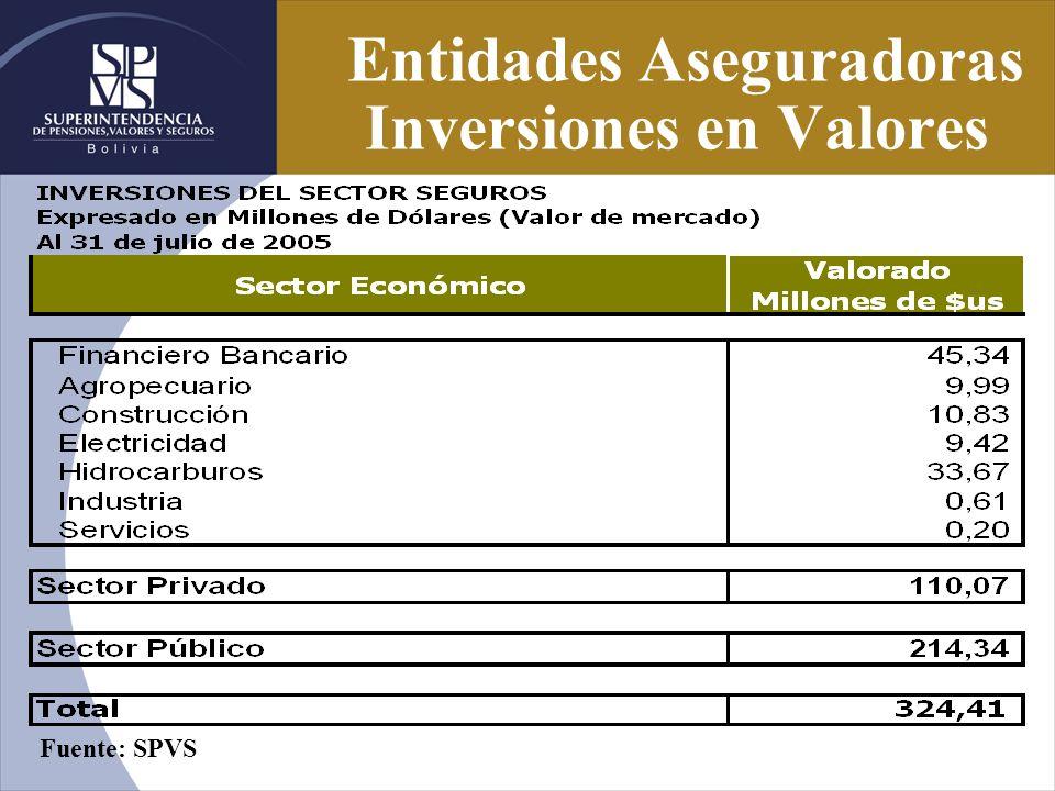 Entidades Aseguradoras Inversiones en Valores Fuente: SPVS