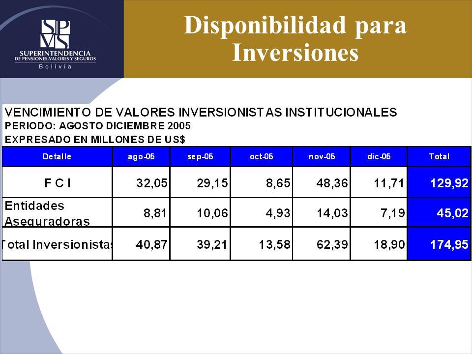 Disponibilidad para Inversiones