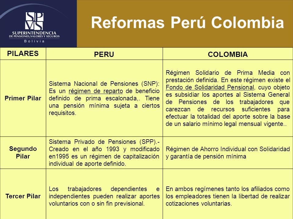 Reformas Perú Colombia PILARES PERUCOLOMBIA Primer Pilar Sistema Nacional de Pensiones (SNP): Es un régimen de reparto de beneficio definido de prima