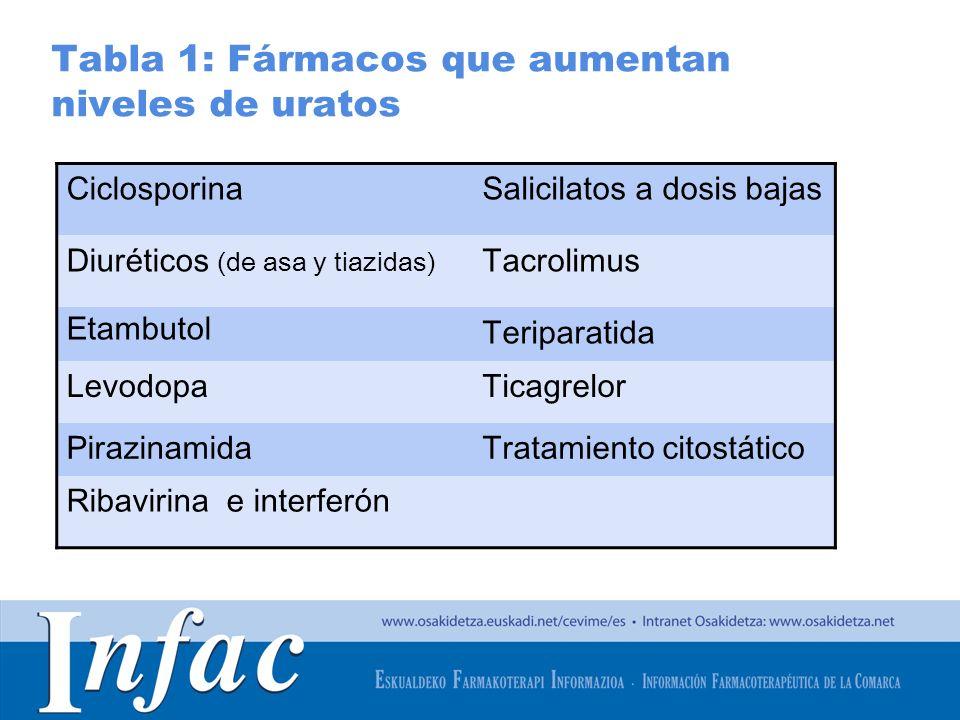 http://www.osakidetza.euskadi.net Tabla 1: Fármacos que aumentan niveles de uratos CiclosporinaSalicilatos a dosis bajas Diuréticos (de asa y tiazidas
