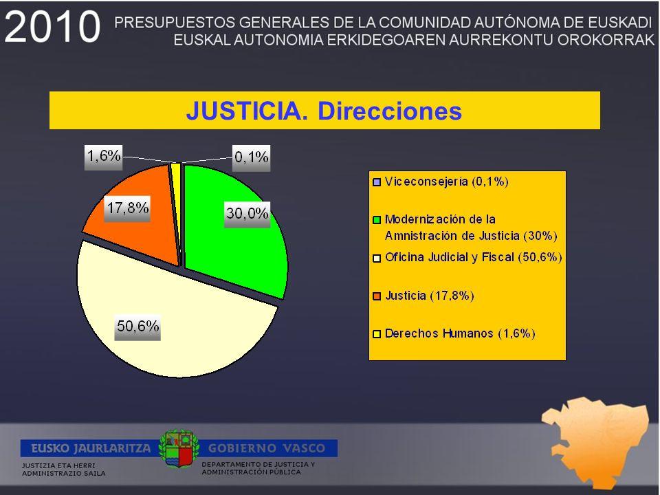JUSTICIA. Direcciones