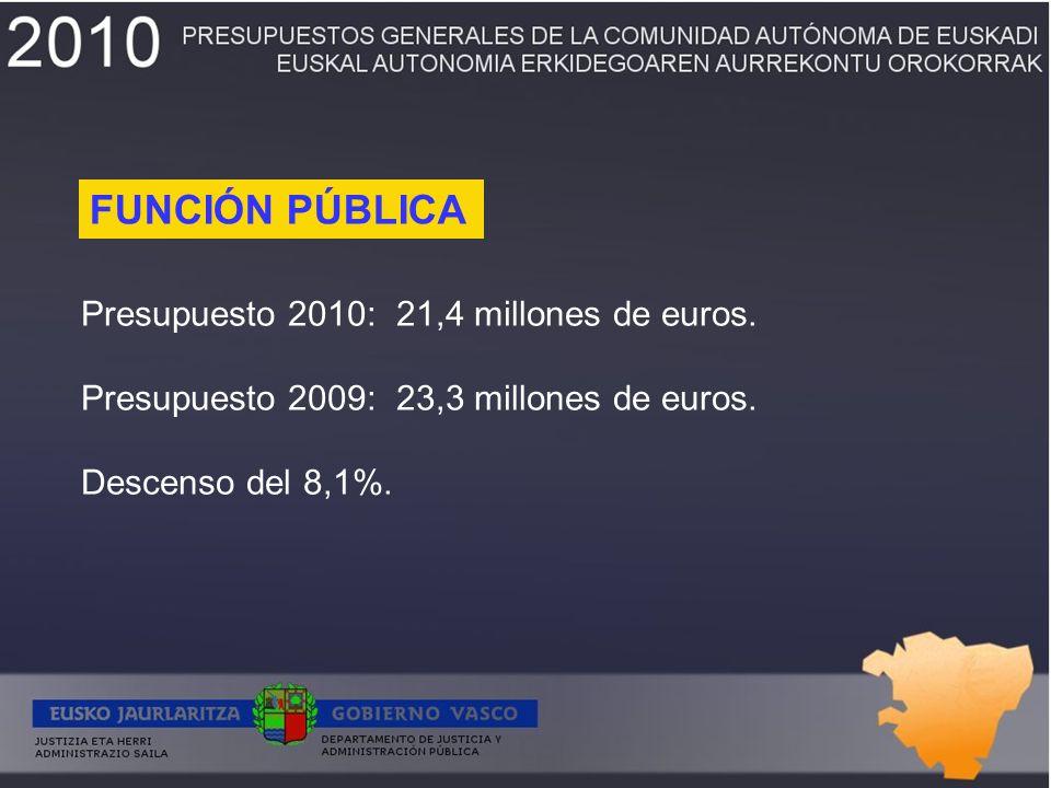 Presupuesto 2010:21,4 millones de euros. Presupuesto 2009:23,3 millones de euros.