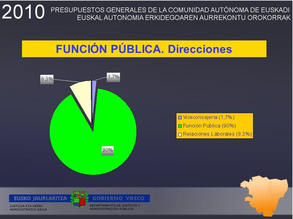 FUNCIÓN PÚBLICA. Direcciones