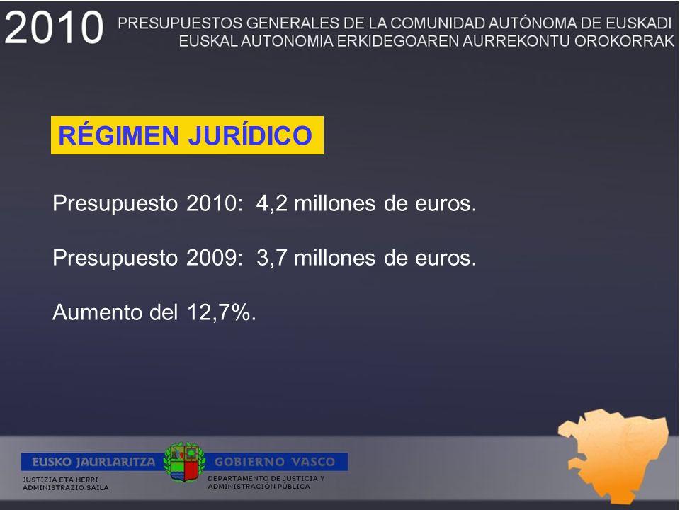 Presupuesto 2010:4,2 millones de euros. Presupuesto 2009:3,7 millones de euros.