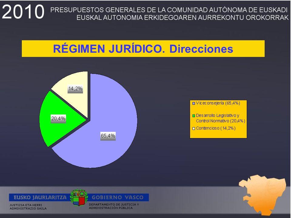 RÉGIMEN JURÍDICO. Direcciones