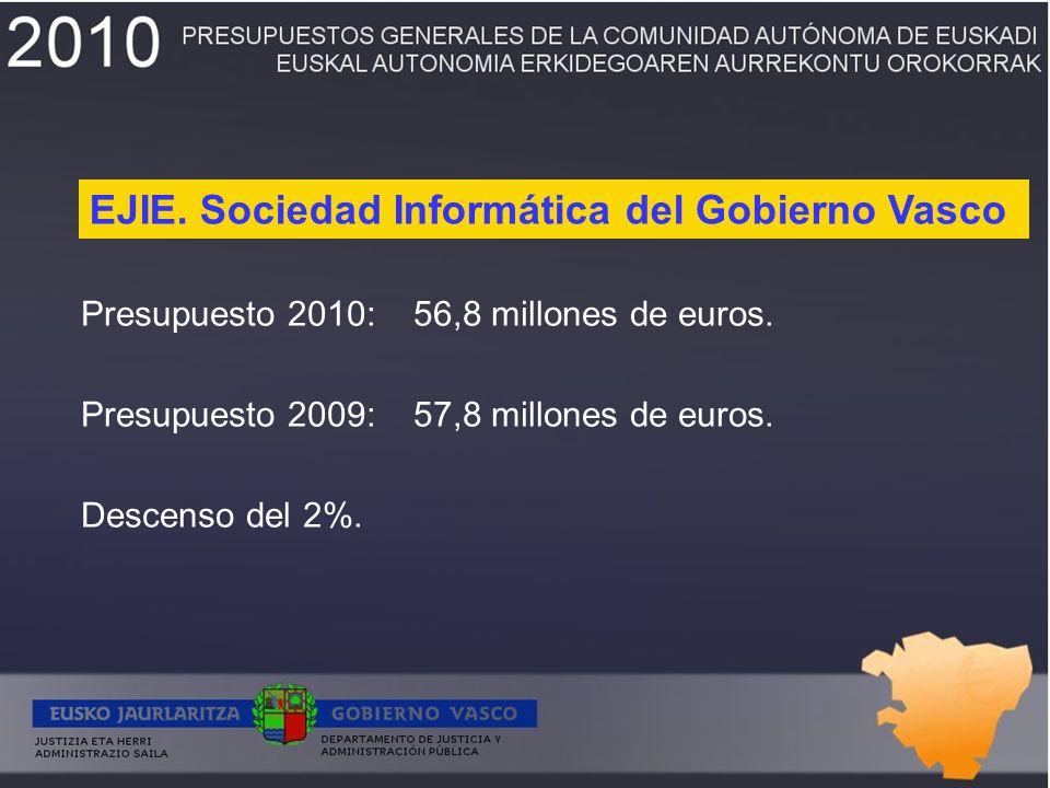 Presupuesto 2010: 56,8 millones de euros. Presupuesto 2009: 57,8 millones de euros.