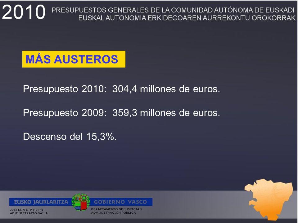 Presupuesto 2010:304,4 millones de euros. Presupuesto 2009:359,3 millones de euros.