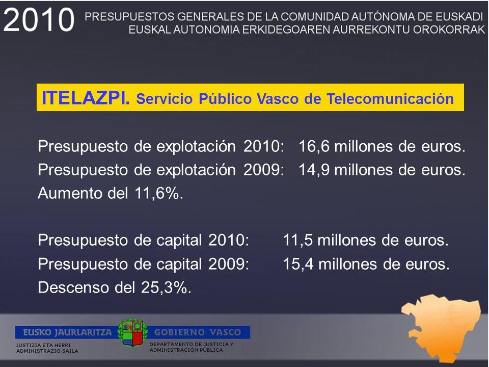 Presupuesto de explotación 2010: 16,6 millones de euros. Presupuesto de explotación 2009: 14,9 millones de euros. Aumento del 11,6%. Presupuesto de ca