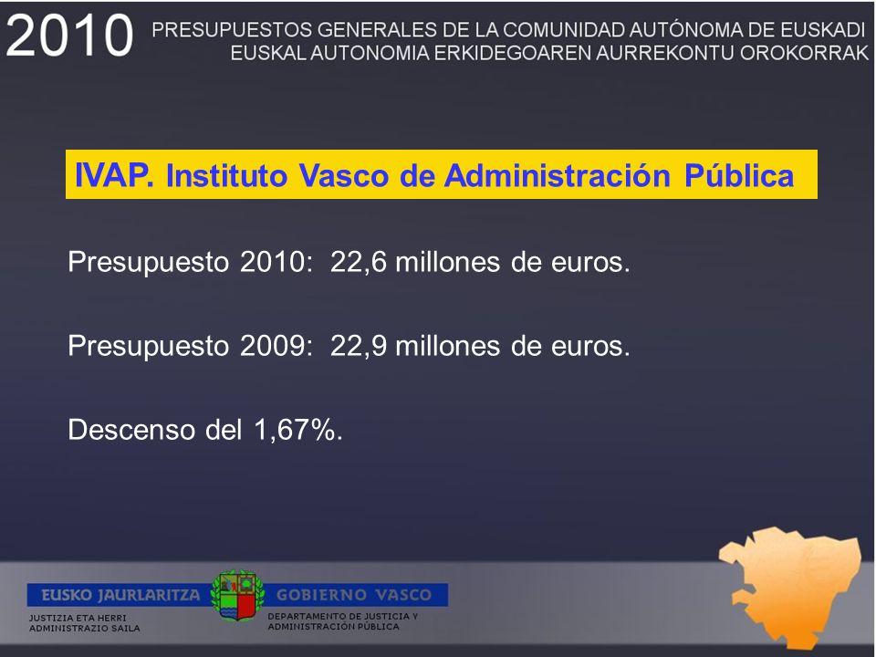 Presupuesto 2010:22,6 millones de euros. Presupuesto 2009:22,9 millones de euros.