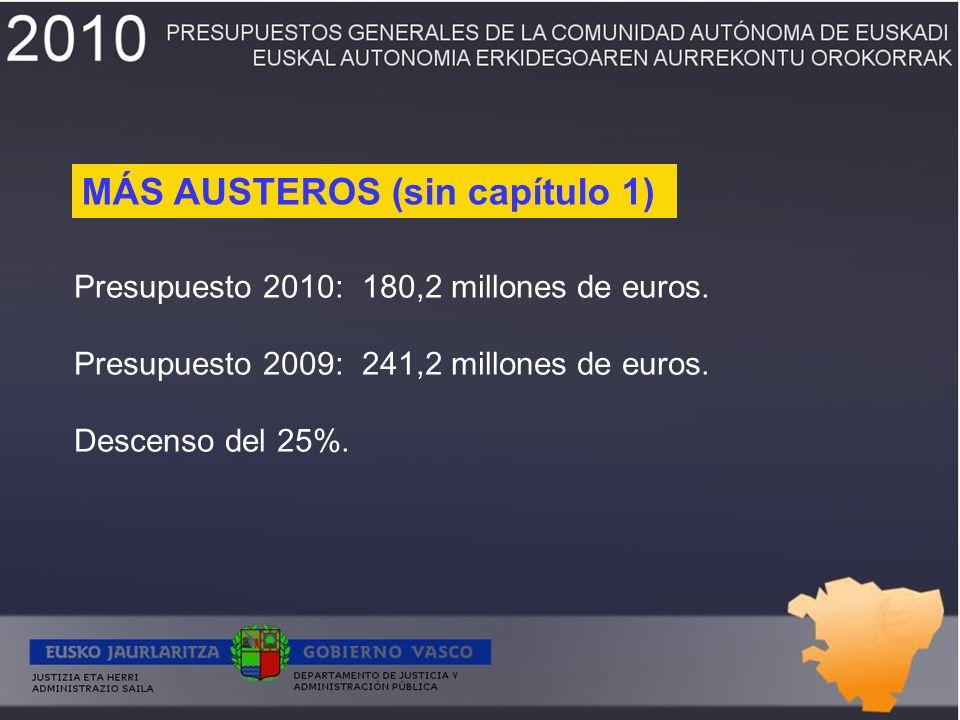 Presupuesto 2010: 180,2 millones de euros. Presupuesto 2009: 241,2 millones de euros.