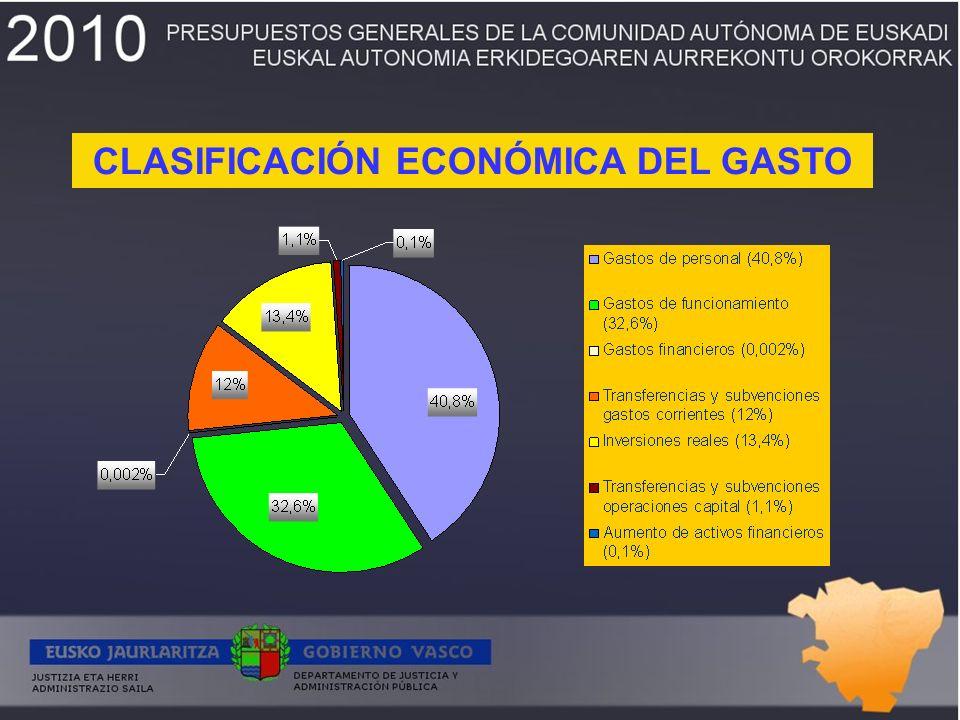 CLASIFICACIÓN ORGÁNICA DEL GASTO Euros% total Consejería14.855.734 4,8 Justicia179.621.157 59 Administración Pública83.102.561 27,2 Función Pública21.481.704 7,1 Régimen Jurídico4.256.720 1,4 Comisión Jurídica Asesora de Euskadi1.174.124 0,4 TOTAL304.492.000 100