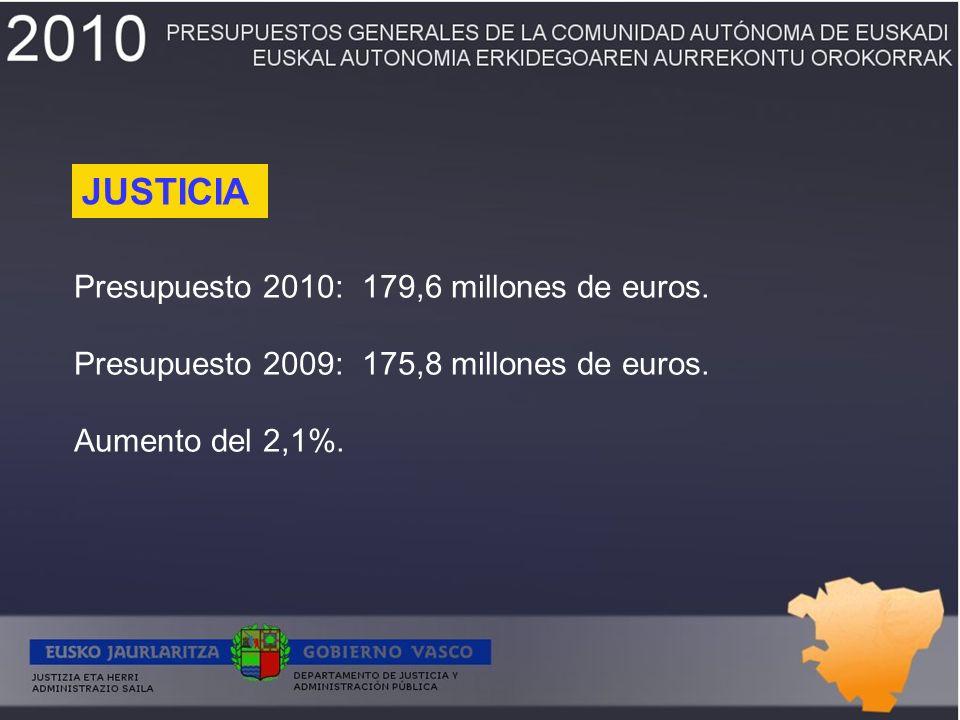 Presupuesto 2010:179,6 millones de euros. Presupuesto 2009:175,8 millones de euros.