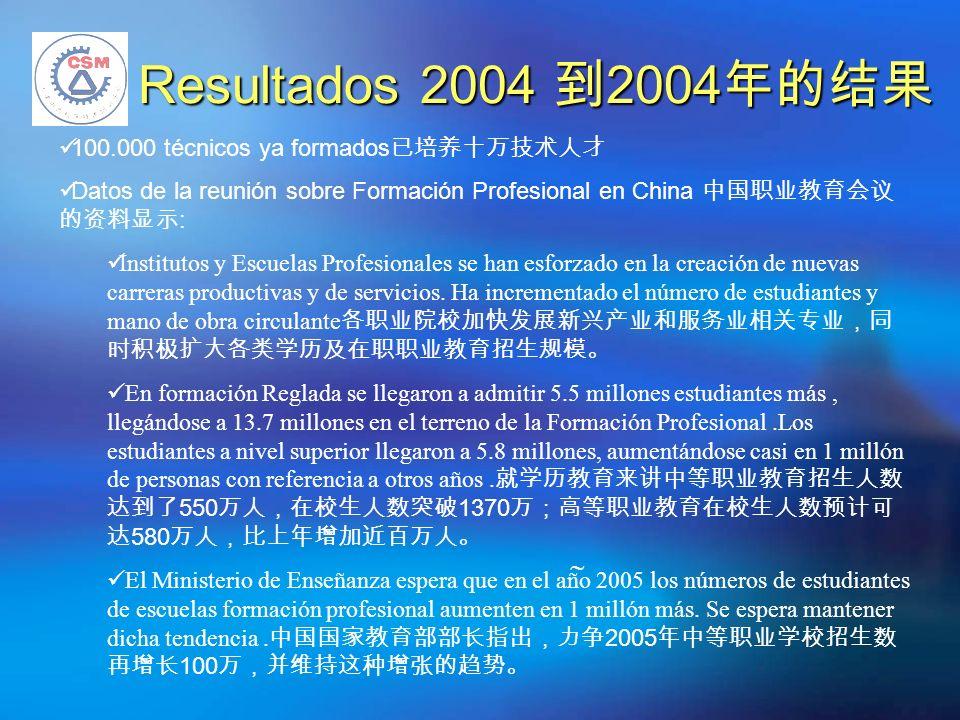 Resultados 2004 2004 Resultados 2004 2004 100.000 técnicos ya formados Datos de la reunión sobre Formación Profesional en China : Institutos y Escuelas Profesionales se han esforzado en la creación de nuevas carreras productivas y de servicios.
