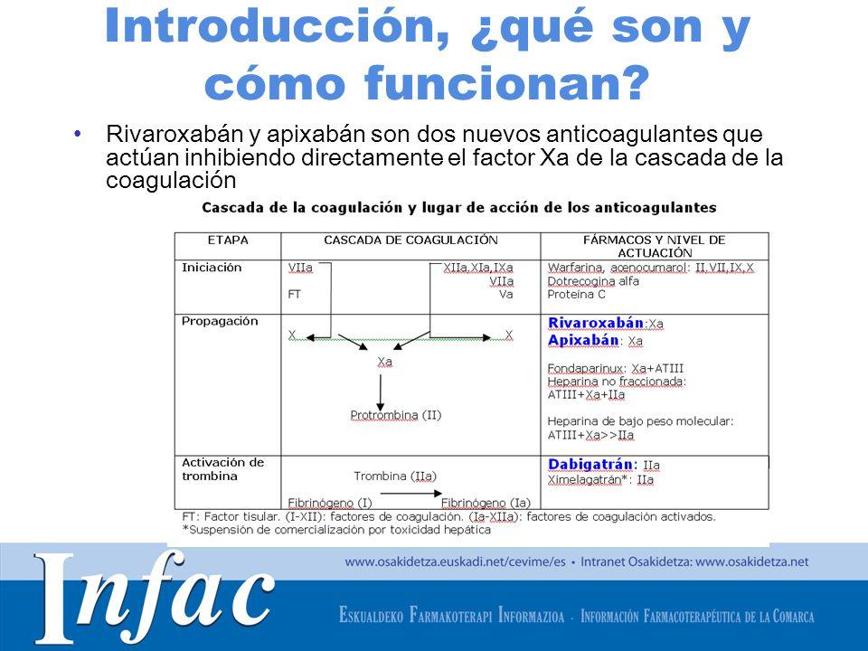 http://www.osakidetza.euskadi.net Otras características… Dabigatr á n (PRADAXA) Rivaroxab á n (XARELTO) Apixab á n (ELIQUIS) Interacciones Contraindicados: ketoconazol sistémico, ciclosporina, itraconazol, tacrolimus, dronedarona Evitar inductores de la gp-P** Estrecha monitorización con amiodarona, quinidina, claritromicina Precaución con antiagregantes, AINE, claritromicina Con verapamilo ajustar la dosis a 110 mg /12 h Evitar dronedarona por falta de información Evitar inhibidores potentes del CYP3A4 y de la gp-P*** Precaución con los inductores potentes del CYP3A4 y de la gp-P**** Precaución con AINE, antiagregantes, otros antitrombóticos.