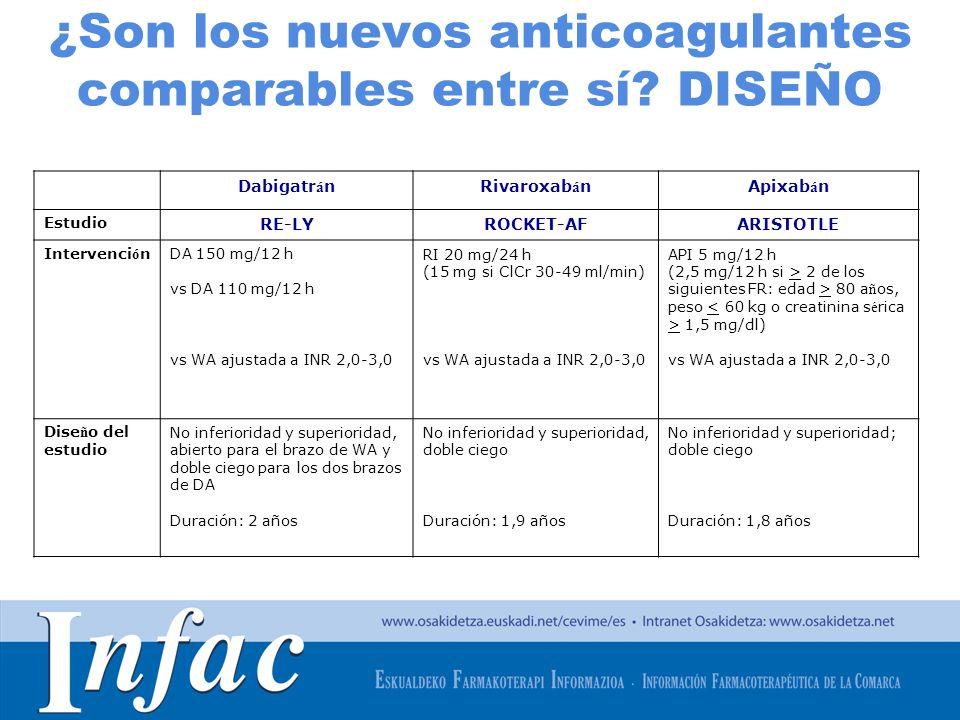 http://www.osakidetza.euskadi.net ¿Son los nuevos anticoagulantes comparables entre sí? DISEÑO Dabigatr á nRivaroxab á nApixab á n Estudio RE-LYROCKET