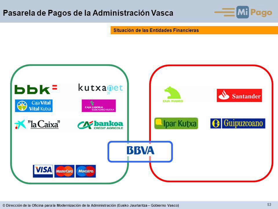 53 © Dirección de la Oficina para la Modernización de la Administración (Eusko Jaurlaritza – Gobierno Vasco) Pasarela de Pagos de la Administración Vasca Situación de las Entidades Financieras