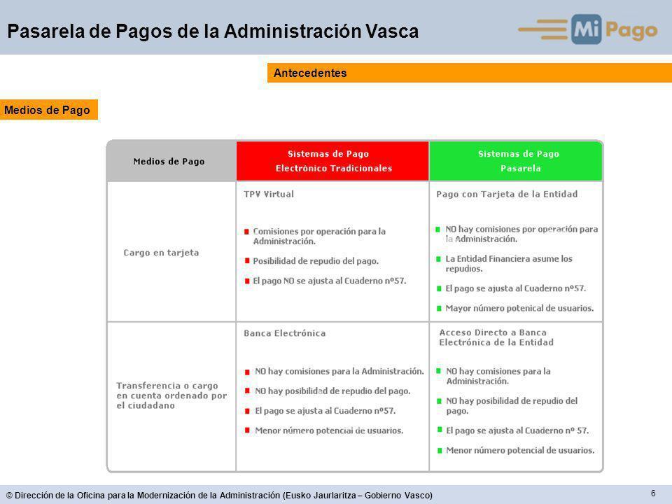 6 © Dirección de la Oficina para la Modernización de la Administración (Eusko Jaurlaritza – Gobierno Vasco) Pasarela de Pagos de la Administración Vasca Antecedentes Medios de Pago