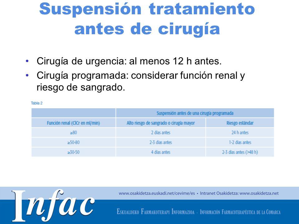 http://www.osakidetza.euskadi.net Suspensión tratamiento antes de cirugía Cirugía de urgencia: al menos 12 h antes. Cirugía programada: considerar fun