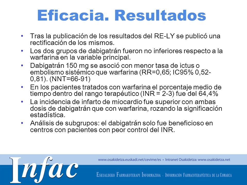 http://www.osakidetza.euskadi.net Eficacia. Resultados Tras la publicación de los resultados del RE-LY se publicó una rectificación de los mismos. Los