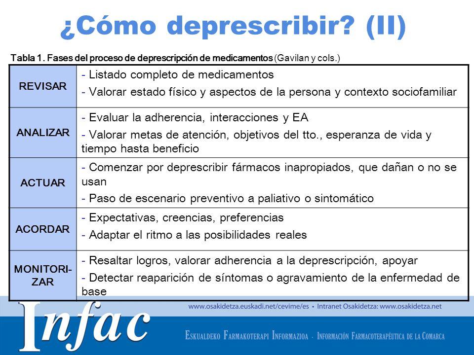 http://www.osakidetza.euskadi.net ¿Cómo deprescribir? (II) REVISAR - Listado completo de medicamentos - Valorar estado físico y aspectos de la persona