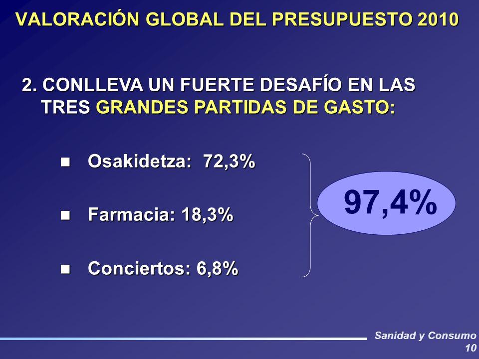 Sanidad y Consumo 10 2. CONLLEVA UN FUERTE DESAFÍO EN LAS TRES GRANDES PARTIDAS DE GASTO: Osakidetza: 72,3% Osakidetza: 72,3% Farmacia: 18,3% Farmacia