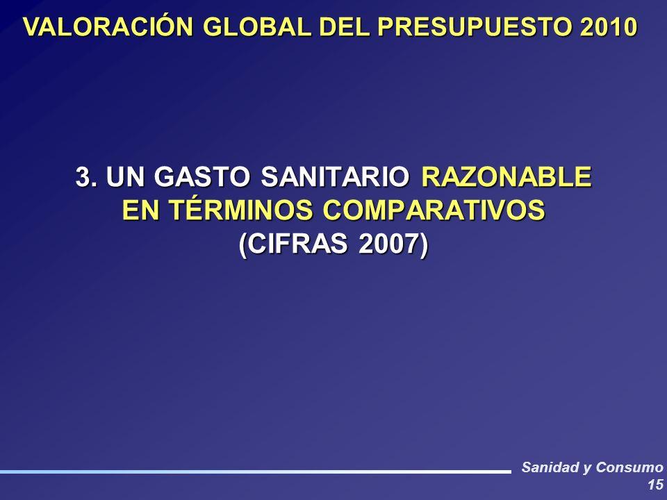 Sanidad y Consumo 15 3. UN GASTO SANITARIO RAZONABLE EN TÉRMINOS COMPARATIVOS (CIFRAS 2007) VALORACIÓN GLOBAL DEL PRESUPUESTO 2010