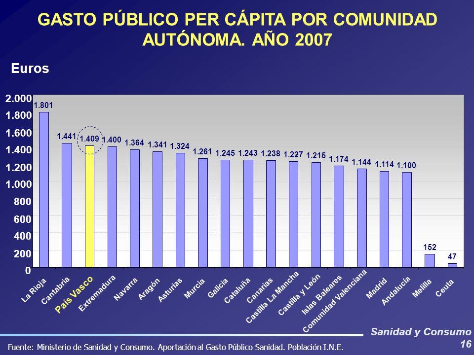 Sanidad y Consumo 16 GASTO PÚBLICO PER CÁPITA POR COMUNIDAD AUTÓNOMA. AÑO 2007 Fuente: Ministerio de Sanidad y Consumo. Aportación al Gasto Público Sa