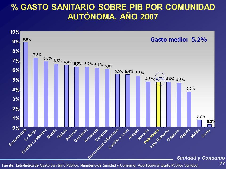 Sanidad y Consumo 17 % GASTO SANITARIO SOBRE PIB POR COMUNIDAD AUTÓNOMA. AÑO 2007 Fuente: Estadística de Gasto Sanitario Público. Ministerio de Sanida