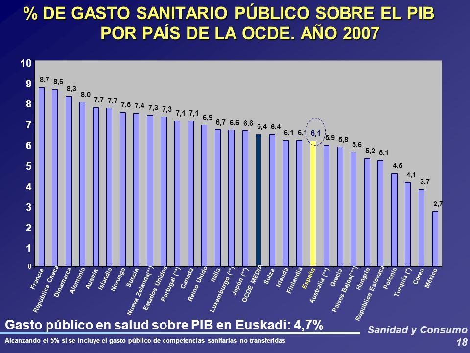 Sanidad y Consumo 18 % DE GASTO SANITARIO PÚBLICO SOBRE EL PIB POR PAÍS DE LA OCDE. AÑO 2007 Gasto público en salud sobre PIB en Euskadi: 4,7% Alcanza