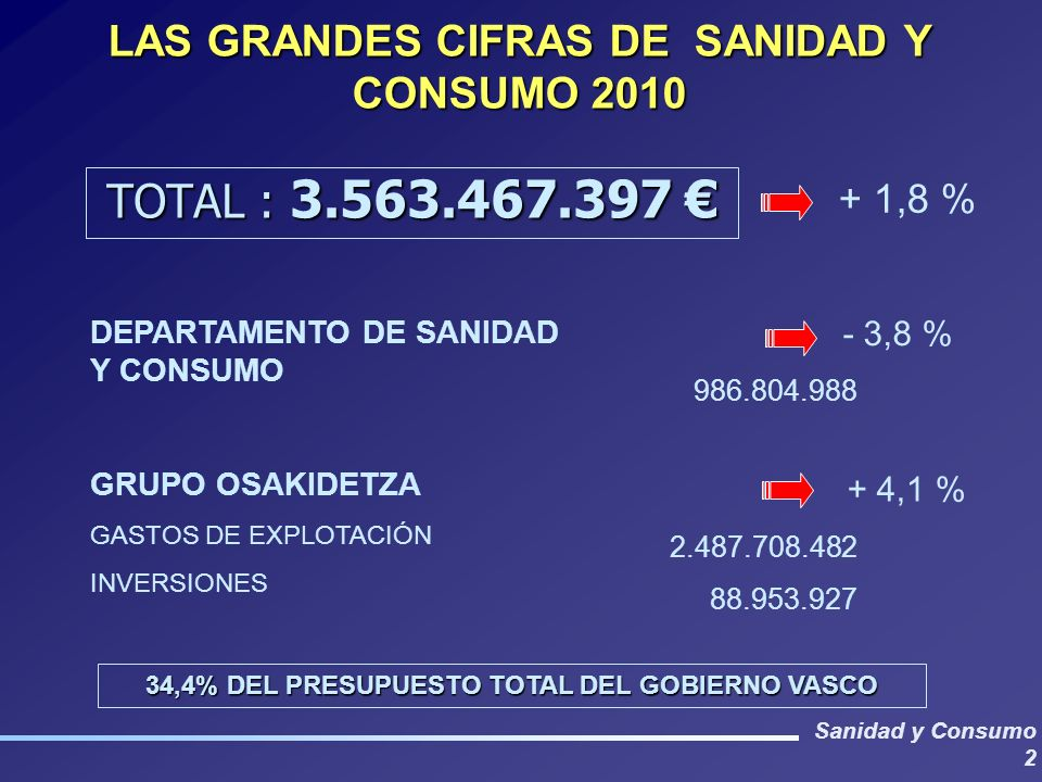 Sanidad y Consumo 2 LAS GRANDES CIFRAS DE SANIDAD Y CONSUMO 2010 TOTAL : 3.563.467.397 TOTAL : 3.563.467.397 + 1,8 % DEPARTAMENTO DE SANIDAD Y CONSUMO GRUPO OSAKIDETZA GASTOS DE EXPLOTACIÓN INVERSIONES 986.804.988 2.487.708.482 88.953.927 - 3,8 % + 4,1 % 34,4% DEL PRESUPUESTO TOTAL DEL GOBIERNO VASCO