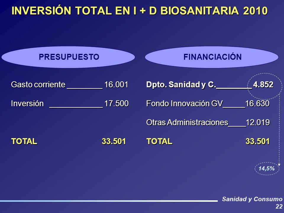 Sanidad y Consumo 22 INVERSIÓN TOTAL EN I + D BIOSANITARIA 2010 Gasto corriente ________ 16.001 Inversión ____________ 17.500 TOTAL 33.501 Dpto. Sanid